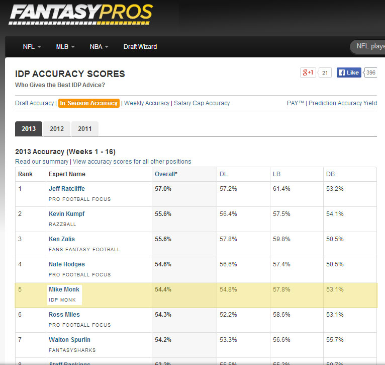 Top 5 Ranked IDP Fantasy Football Expert